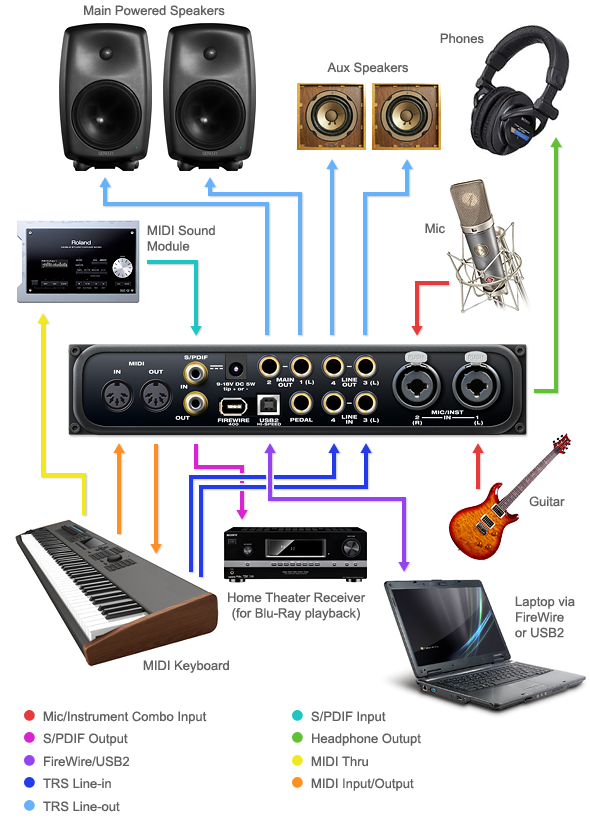 klemm music technology: motu: audio express hybrid ... dj equipment wiring diagram dj wiring diagram